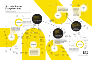 St. Louis Startup Ecosystem Map