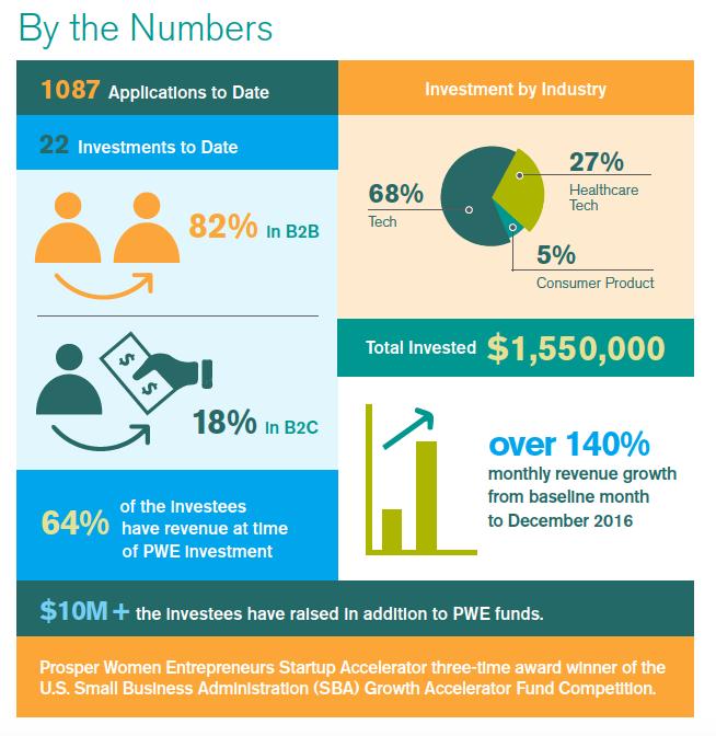 PWE 2017 Investor Report