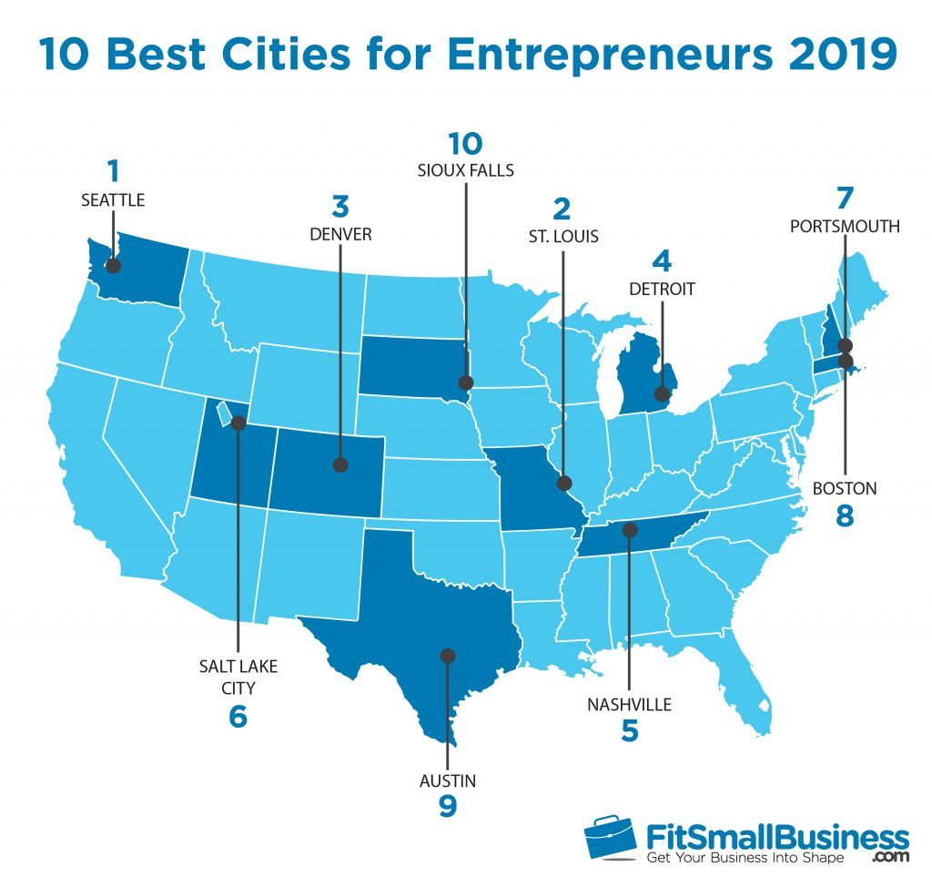 Fit Small Business Ranks St  Louis Number 2 for